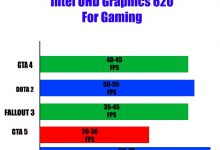 Photo of Intel UHD Graphics 620 For Gaming