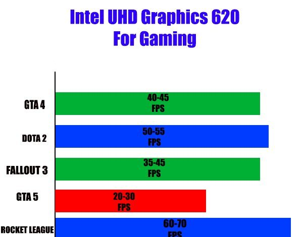 Intel UHD Graphics 620 Vs. Intel HD Graphics 620