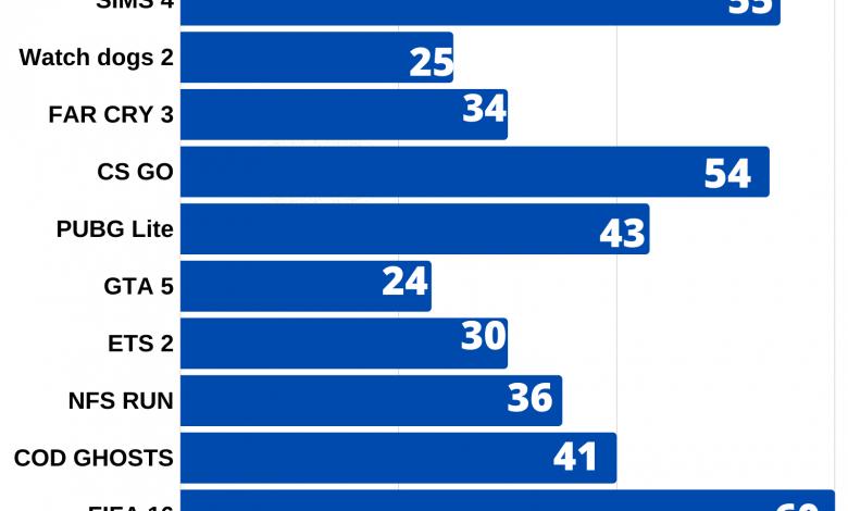 Intel hd graphics 620 games list
